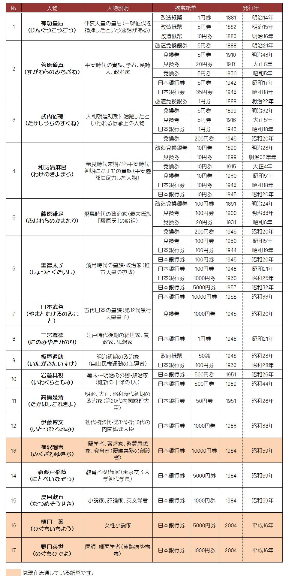 お札の歴代人物一覧表